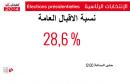 pourcentage-electeurs-tunisie3-640x405